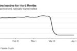 Что определило недавний резкий рост крипторынка?