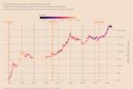 Биткойн не ведет себя как хедж против инфляции?