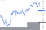 Биткоин и эфириум утратили темп, XRP тестирует 1 доллар