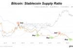 Обзор рынка стейблкойнов и индикатора Stablecoin Supply Ratio