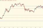 Биткойн падает вместе с рынком акций — Технический обзор от 22 сентября 2021